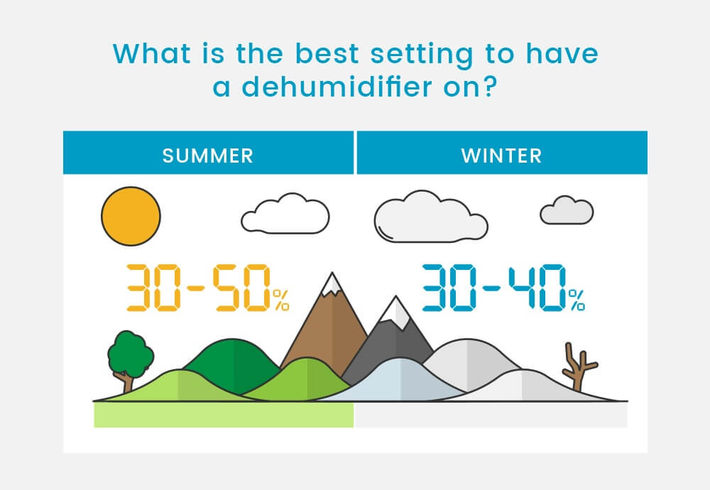 How to Choose the Right Size Dehumidifier for Grow Room