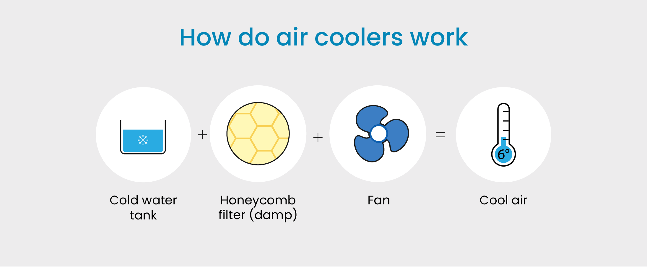 air cooler work