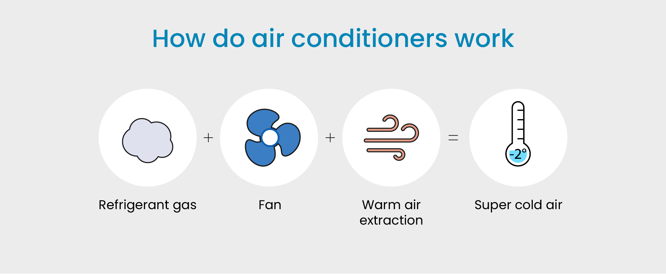 All You Need To Know About Air Conditioners Amp Coolers