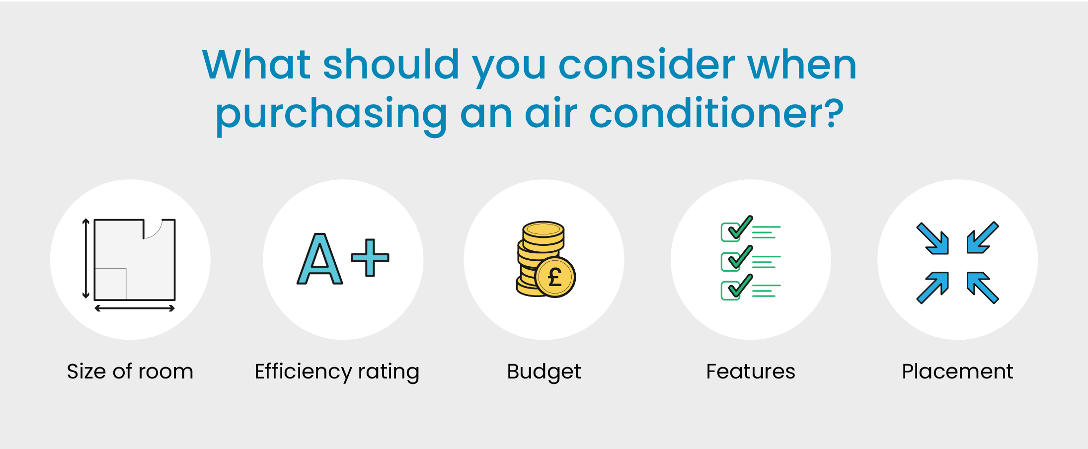 All you need to know about Air Conditioners & Coolers